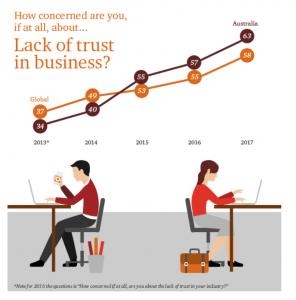 20th PwC CEO Survey
